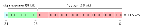 IEEE754 representation of 0.15625 (Ref: wikipedia.org)